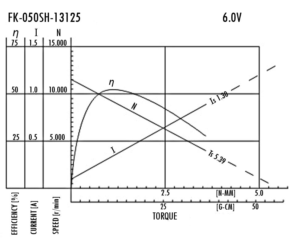 Gráfica de un motor Mabuchi FK-050SH-13125